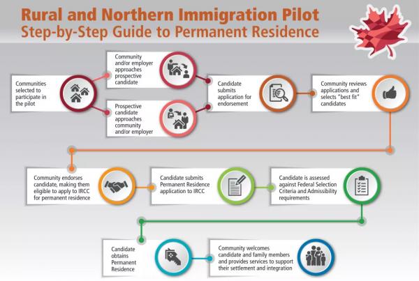 【RNIP试点城市】Thunder Bay移民紧缺职业工种清单