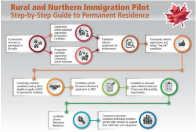 【RNIP雇主担保移民项目 】张学勇移民公司移民项目工作岗位招募中