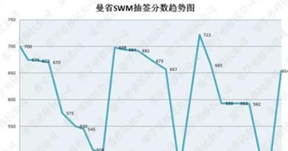 通告:曼省技术移民EOI的丢丢小变动